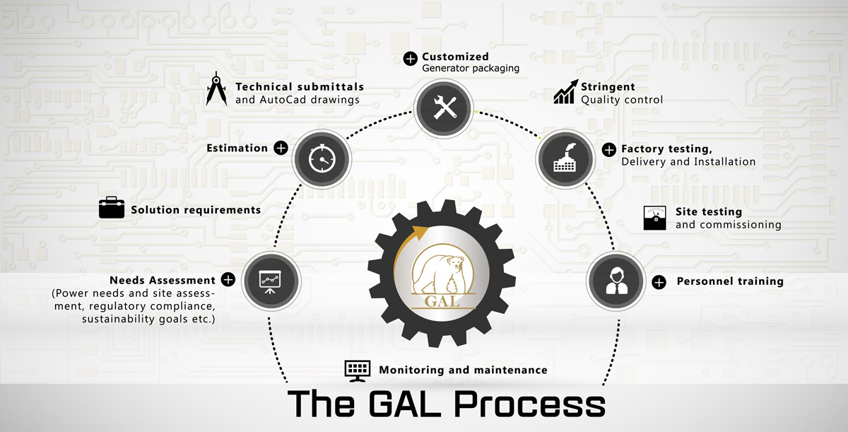 GAL power process