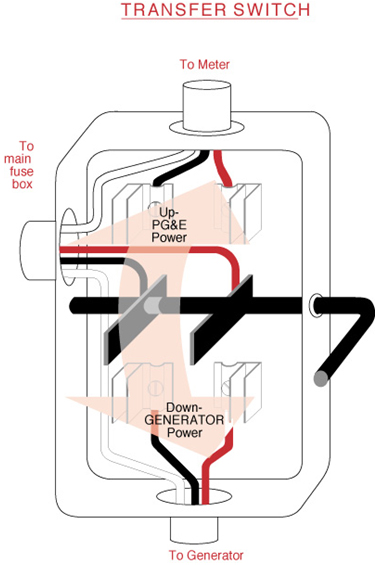 electric generator safety and transfer switches gal powerDouble Throw Safety Switch Wiring Diagram #18
